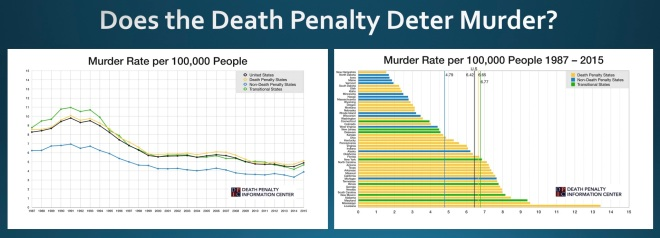 DPIC_Study_Does_the_Death_Penalty_Deter_Murder